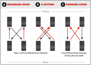Tire Tech Information - Tire Rotation Instructions